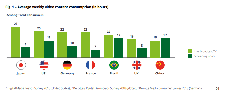 Deloitte weekly video consumption